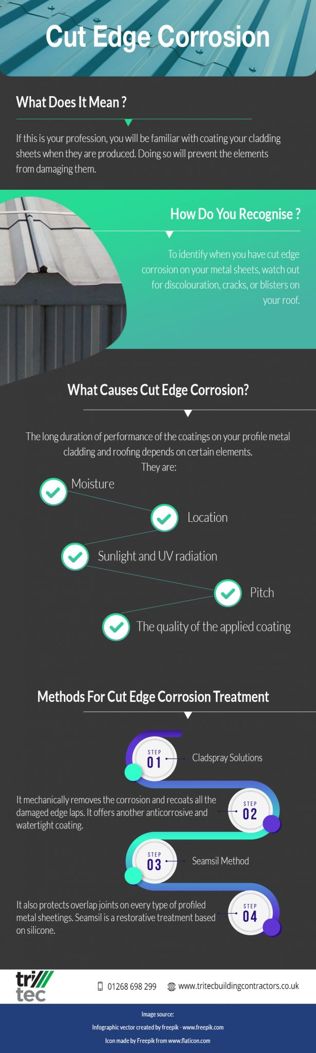 cut edge corrosion infographic