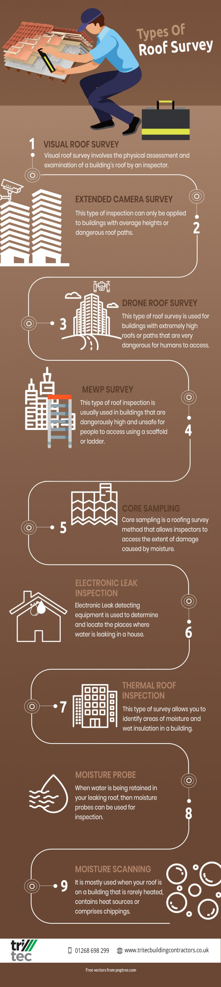 types-of-roof-survey